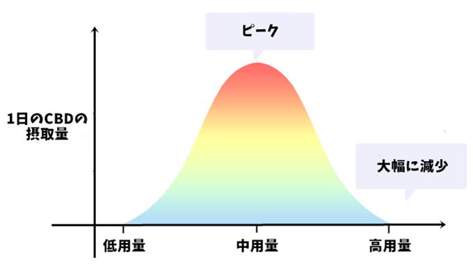 単一 CBD の用量反応は釣り鐘型の曲線を描く